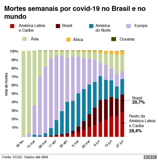 gráfico mostra mortes semanais por covid-19 no Brasil e no mundo