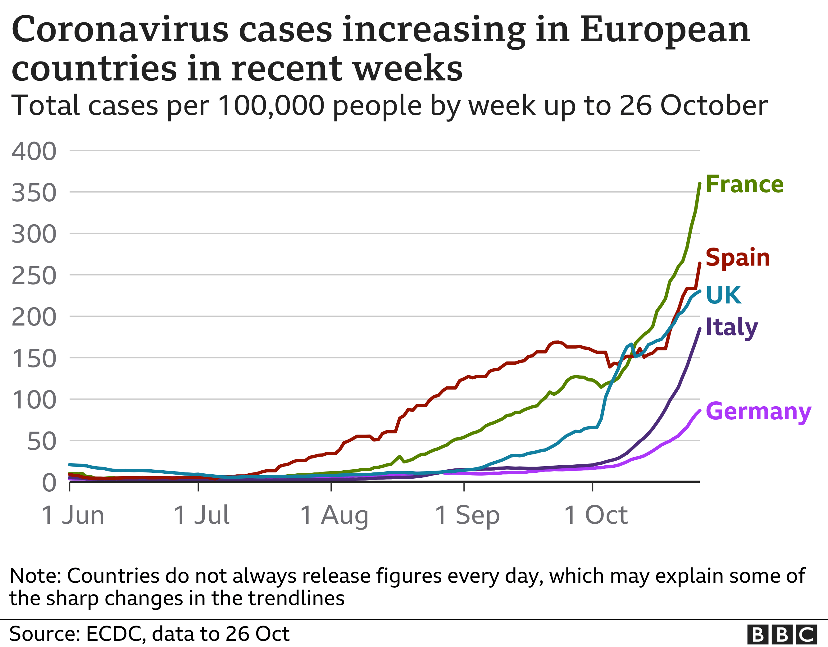 Line chart shows coronavirus cases rising in European countries