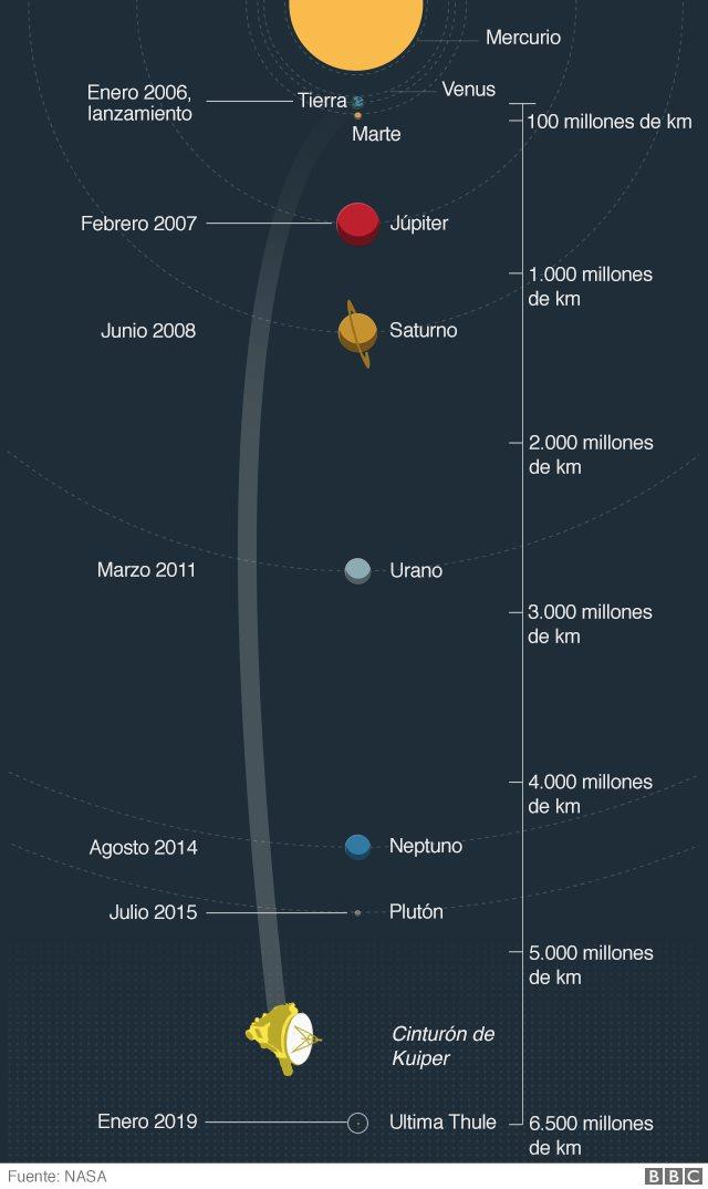 Gráfico que muestras la distancia recorrida por New Horizons