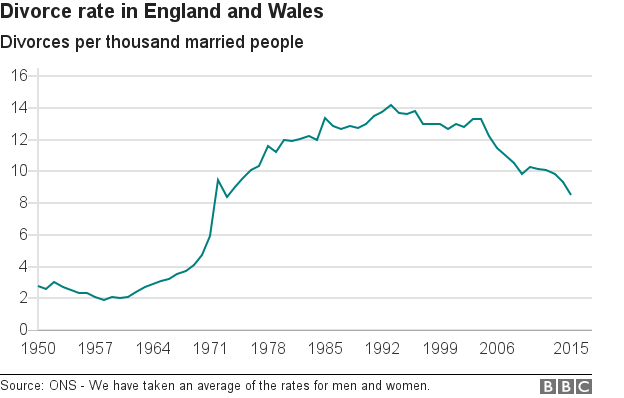 Graph showing divorce rate for England and Wales
