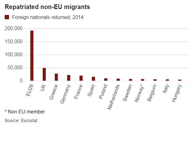 Graph showing numbers of non-EU migrants sent back in 2014