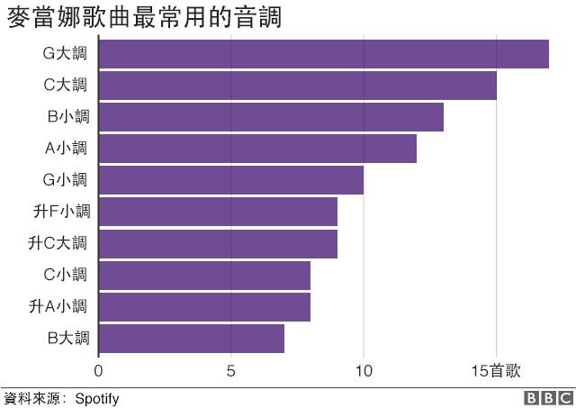 G大調是最常見的,有17首歌使用了G大調。
