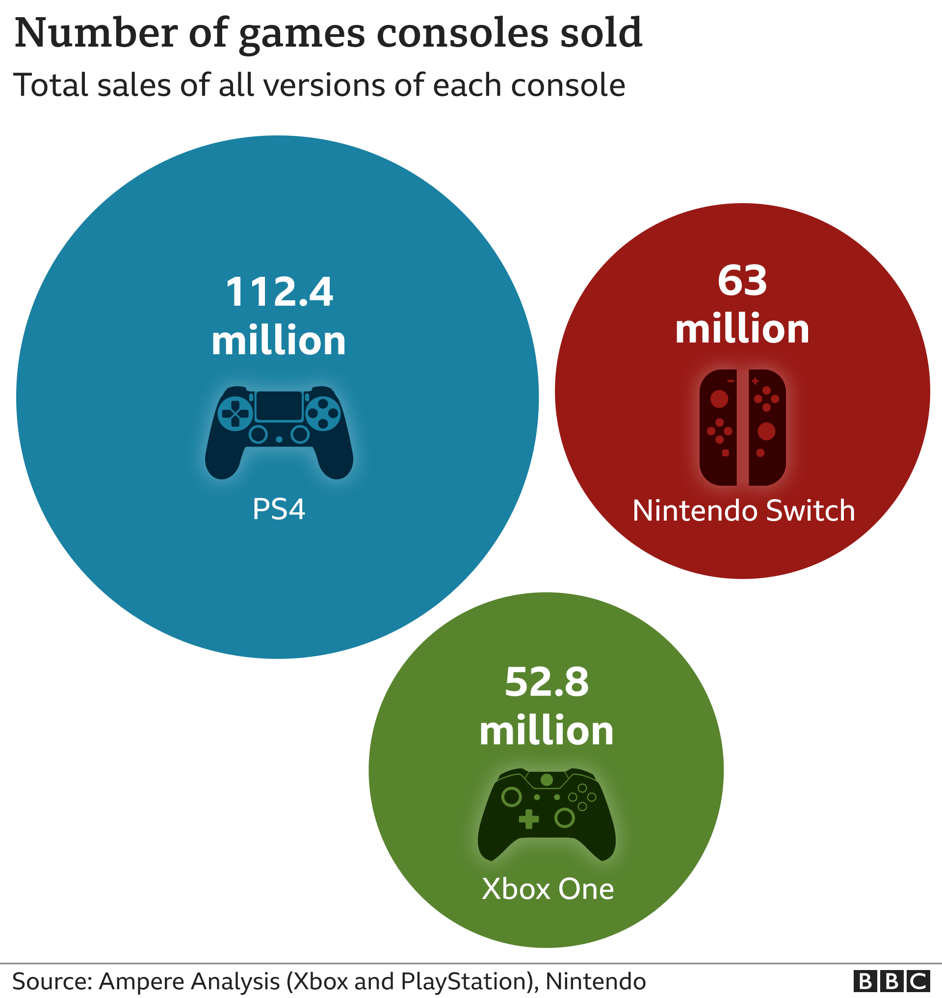 Sales of previous generation games consoles. PS4 - 112.4 million. Xbox One - 52.8 million. (Source: Ampere Analysis) Nintendo Switch - 63 million. (Source Nintendo).