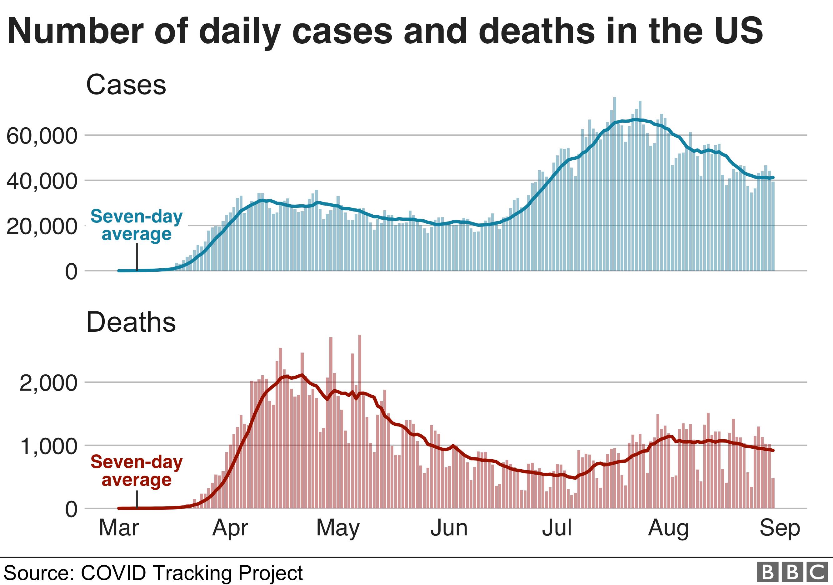 Coronavirus Us Passes Six Million Covid 19 Cases Bbc News