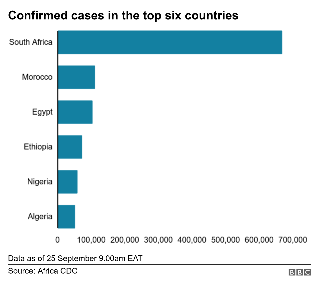Bar chart showing top countries in Africa for Covid-19 cases