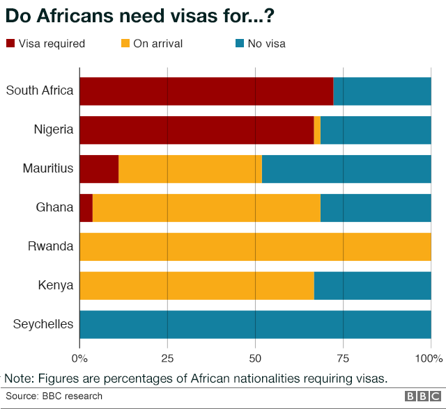 A graph showing the percentages of African nationalities which require visas in order to enter South Africa, Nigeria, Mauritius, Ghana, Rwanda, Kenya and the Seychelles.