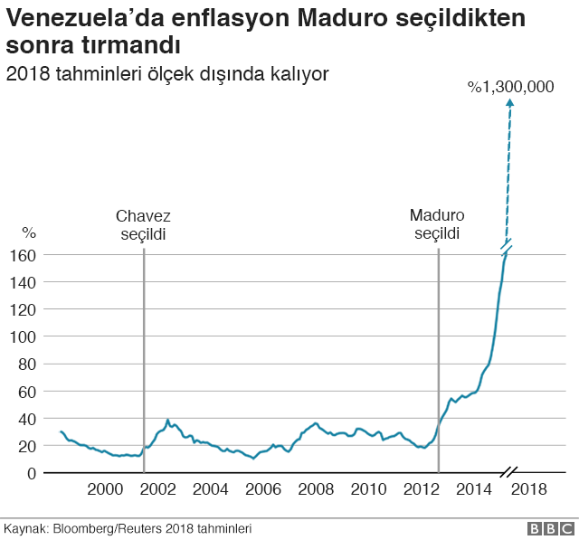 Venezuela enflasyon grafiği