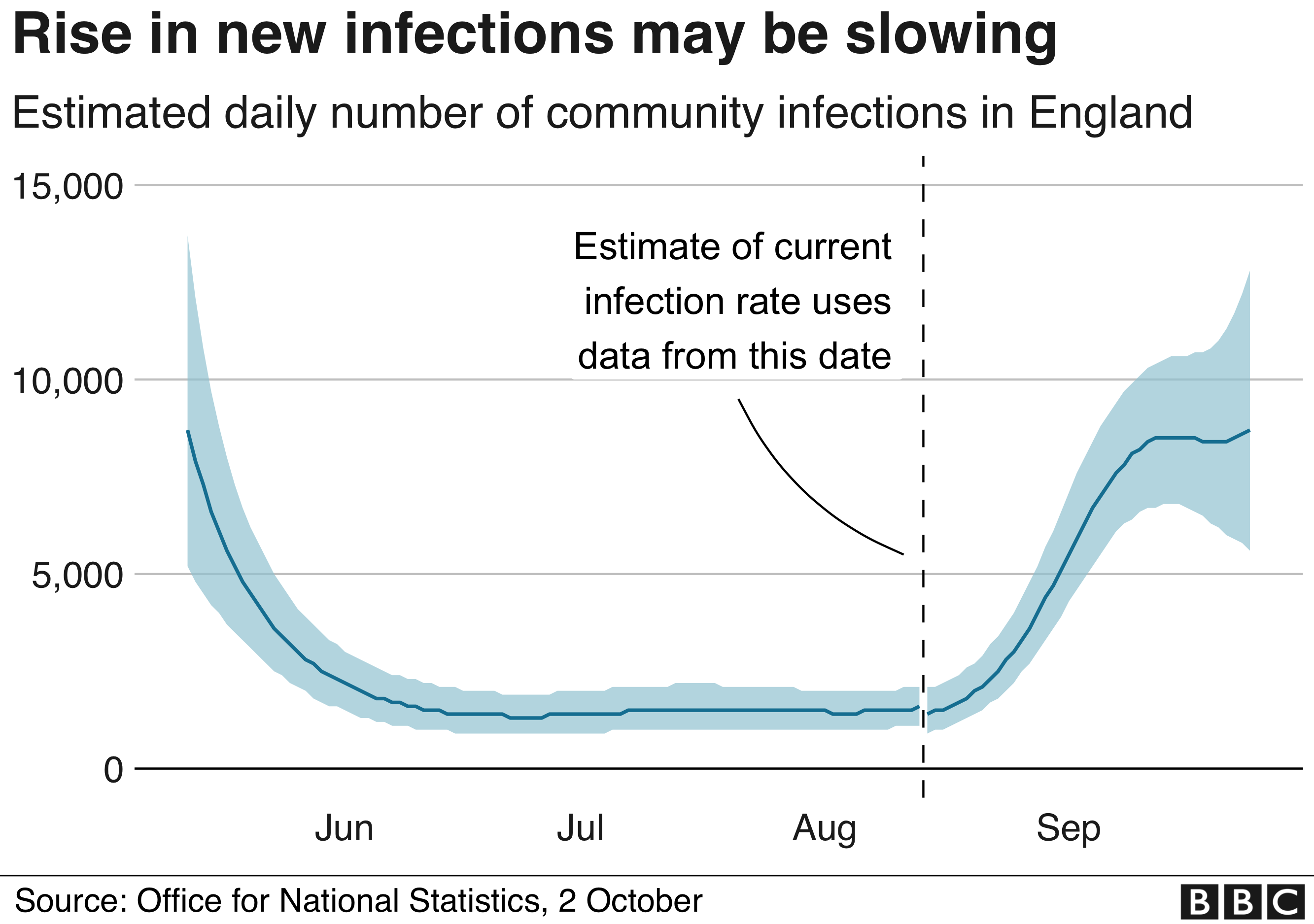 Rise in new infections may be slowing