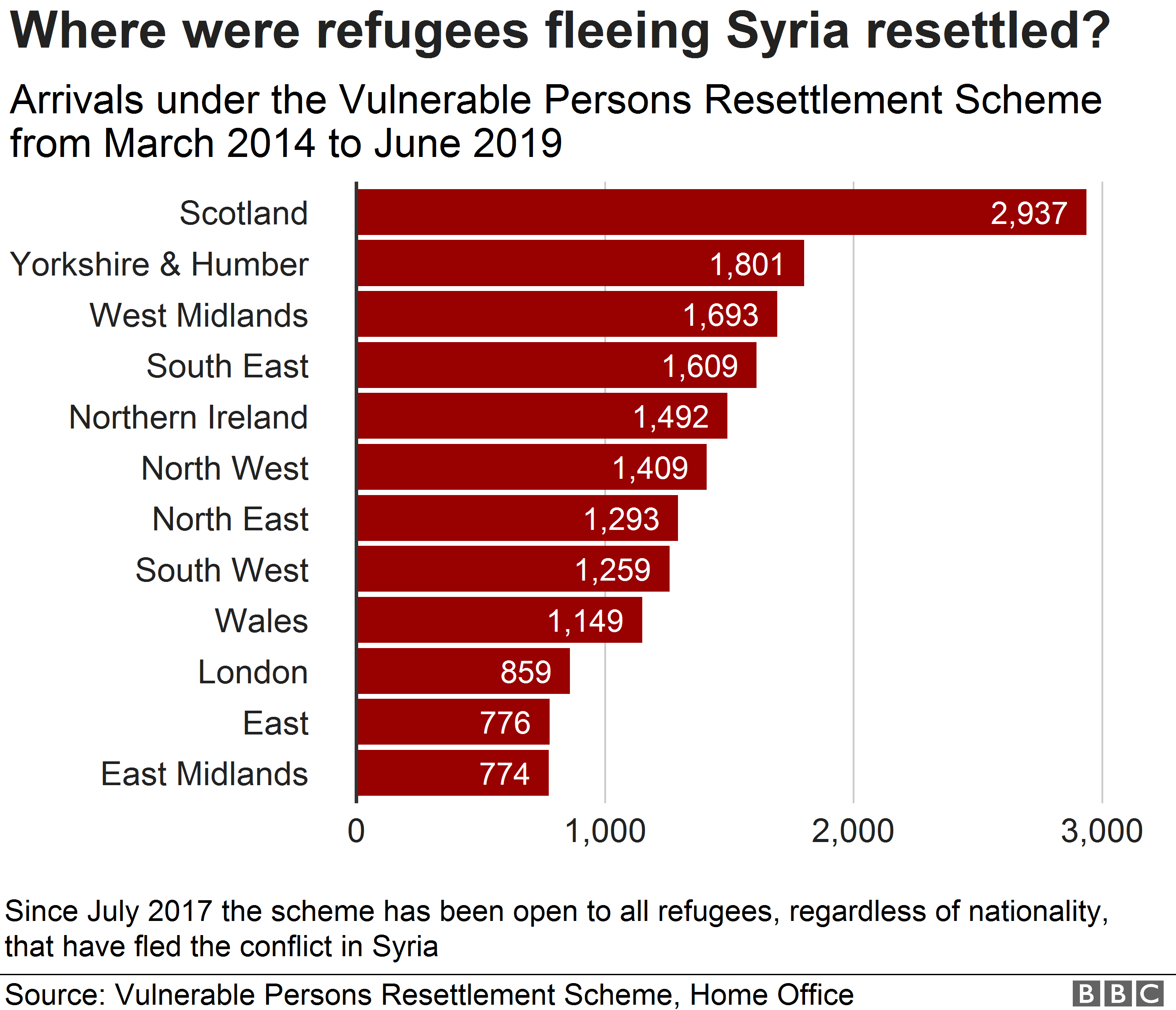 Chart showing figures for arrivals under the Vulnerable Persons Resettlemtn Scheme