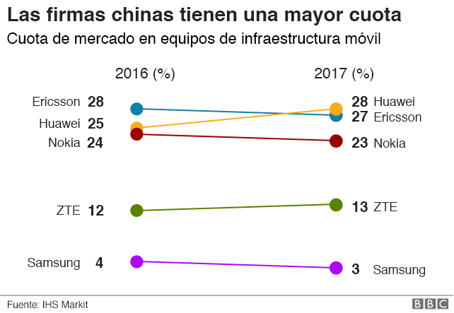 gráfico: cuota de firmas chinas
