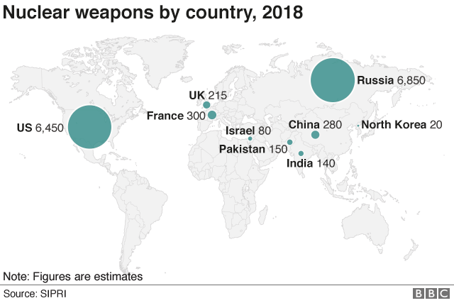 Nuclear weapons by country, 2018