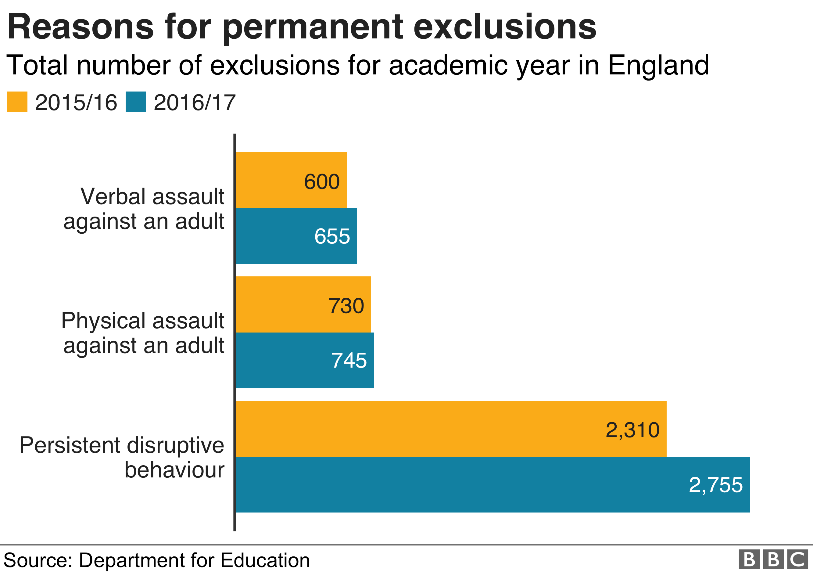 Chart showing reasons for permanent exclusions at schools in England during the 2016/17 academic year