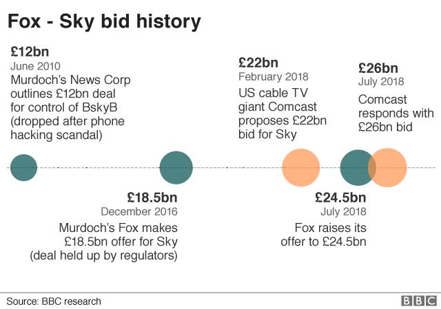 Fox - Sky bid timeline