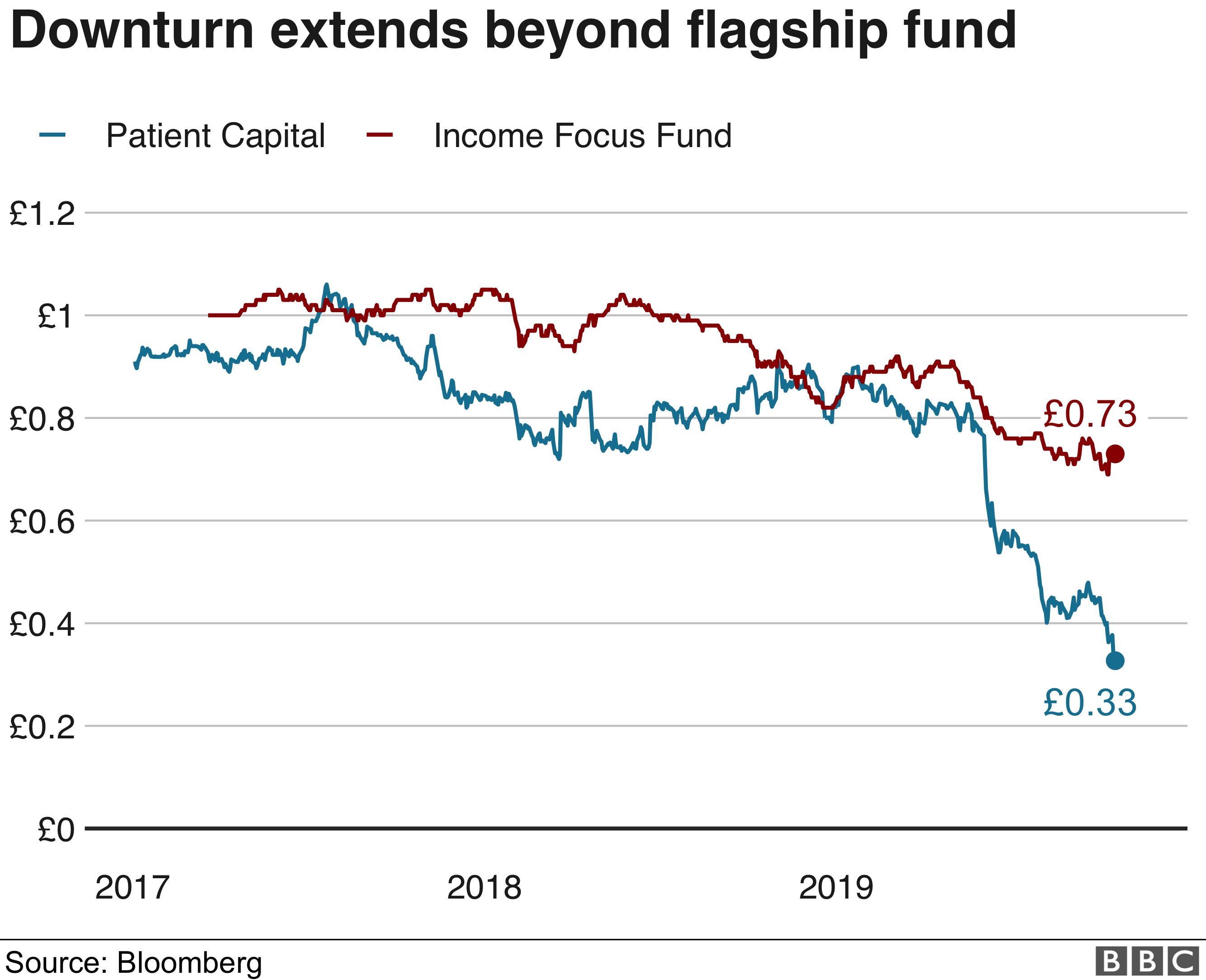Woodford funds graph