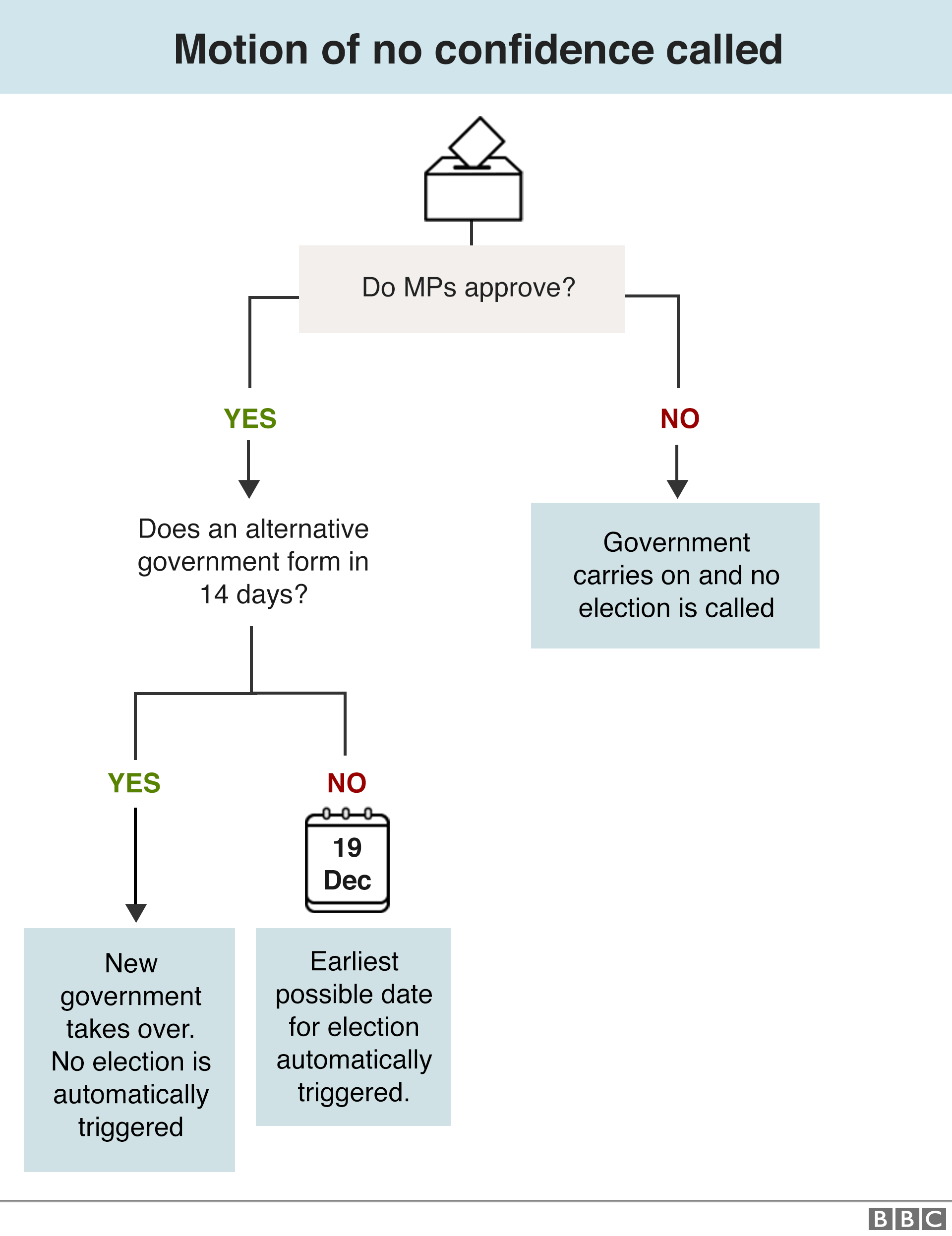 Flow chart setting out how a vote of no confidence could lead to an election