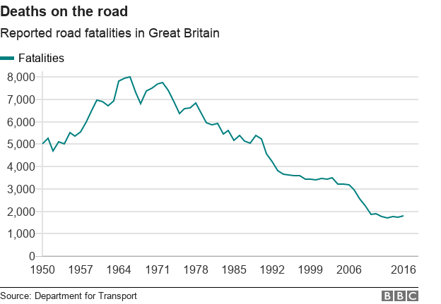 deaths on the road - reported road fatalities in Great Britain have plummeted