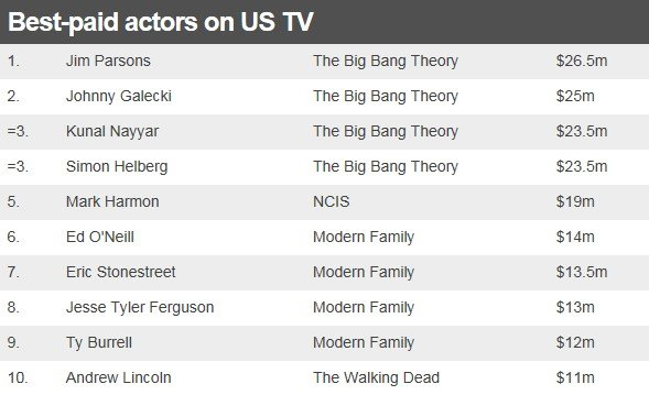Table showing the best-paid actors on US TV