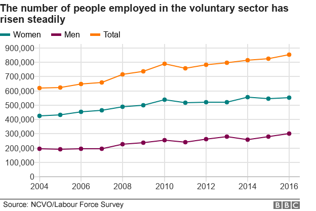 Line graph showing amount of people employed in the voluntary sector