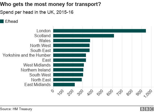 where gets most money per head for transport? London is way ahead. East Midlands are at the bottom
