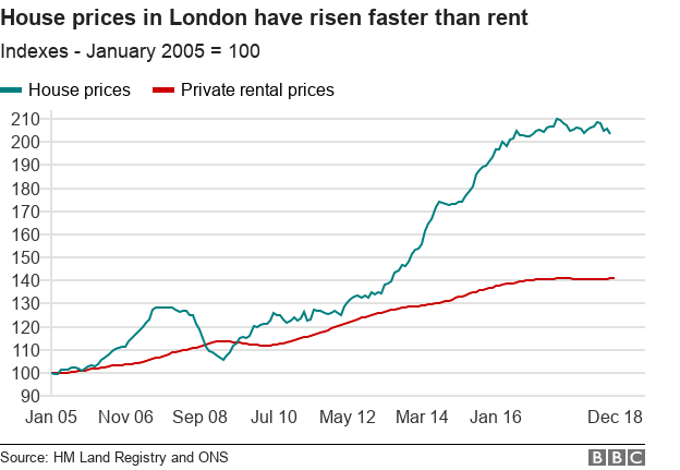 Chart showing London house prices vs rent