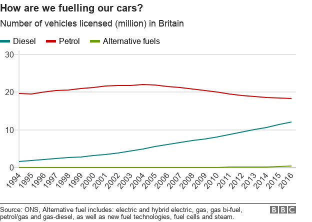 how are we fuelling our cars? Petrol most popular but falling, diesel rising, alternative fuels tiny but gradually rising