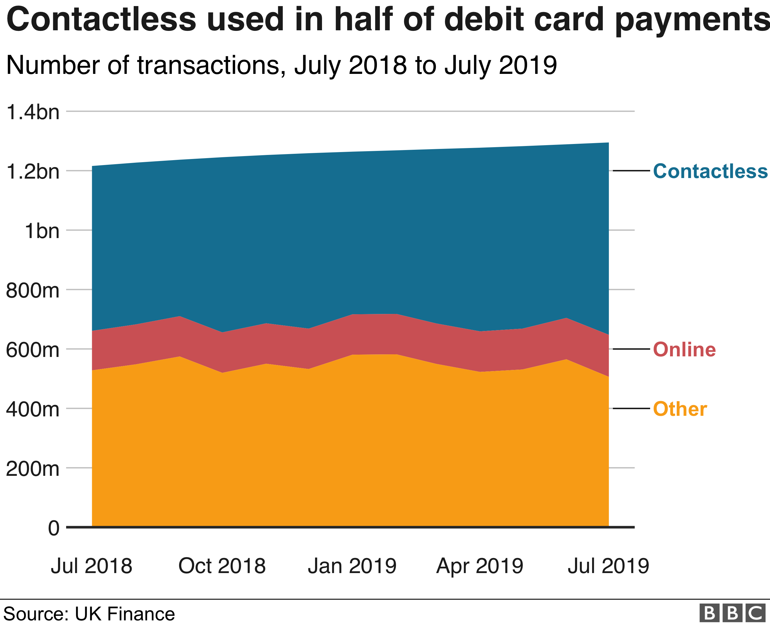 Contactless used in half of debit card payments graphic