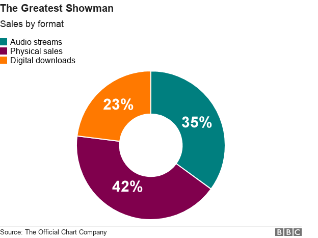 Chart showing The Greatest Showman sales
