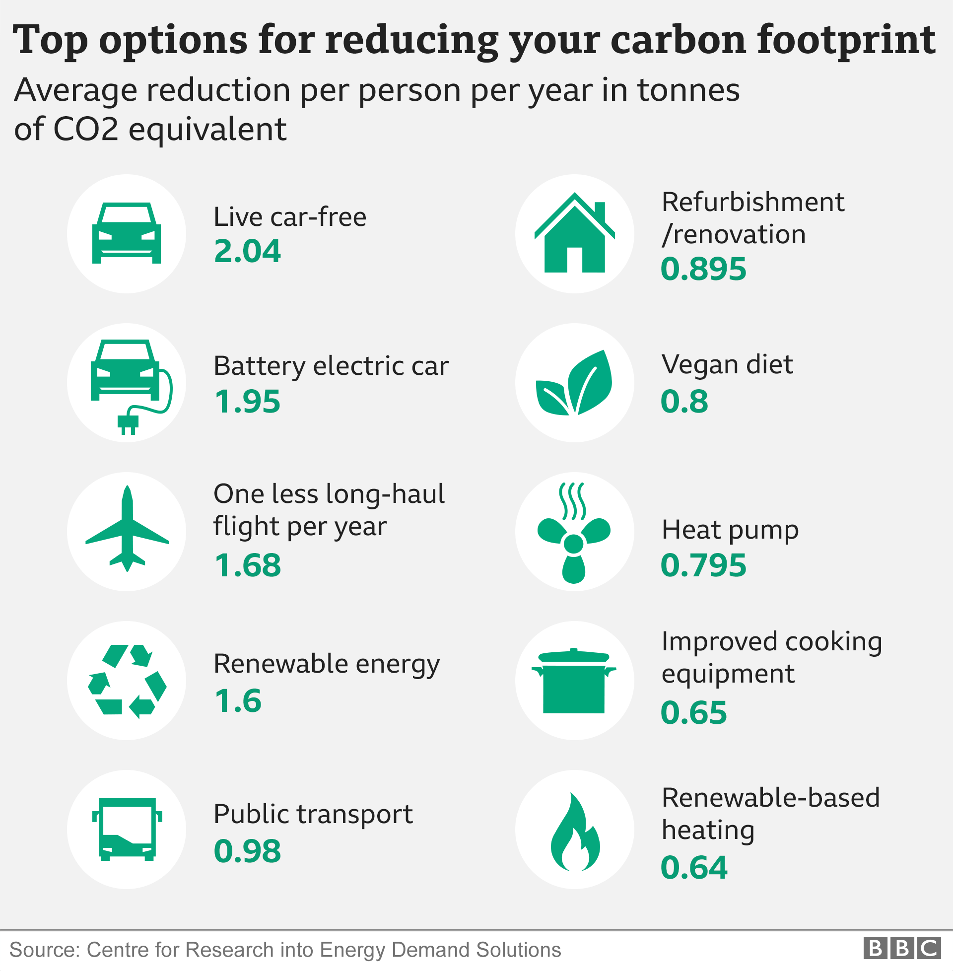 Climate change: Top 10 tips to reduce carbon footprint revealed - BBC News