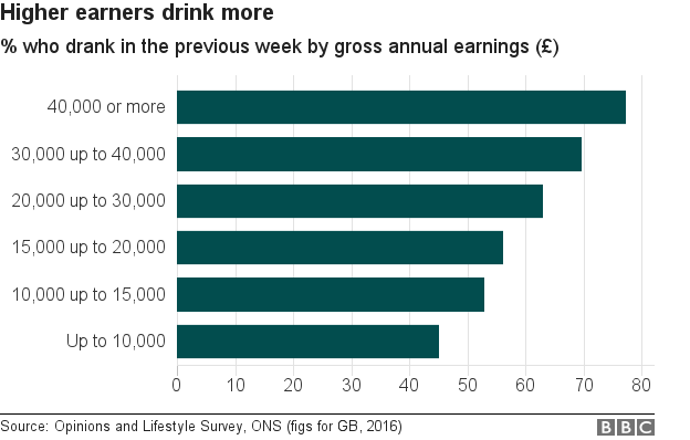 Graph on alcohol consumption by income group