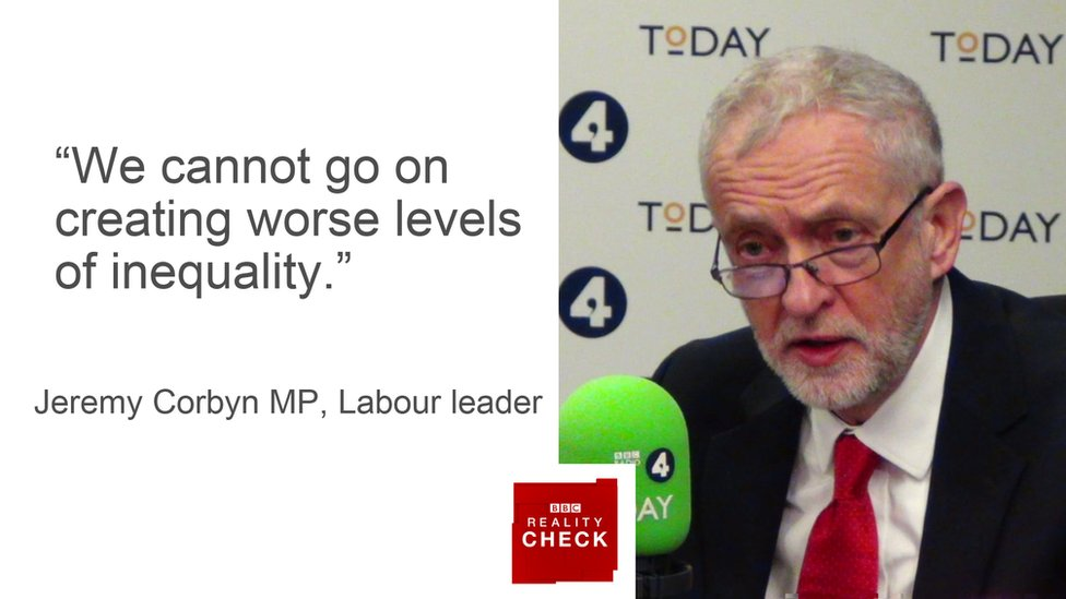 Jeremy Corbyn saying: We cannot go on creating worse levels of inequality