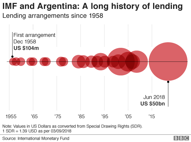IMF and Argentina lending history