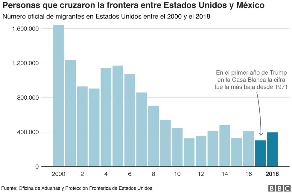 Gráfico sobre migrantes que cruzaron la frontera entre Estados Unidos y México en 2017