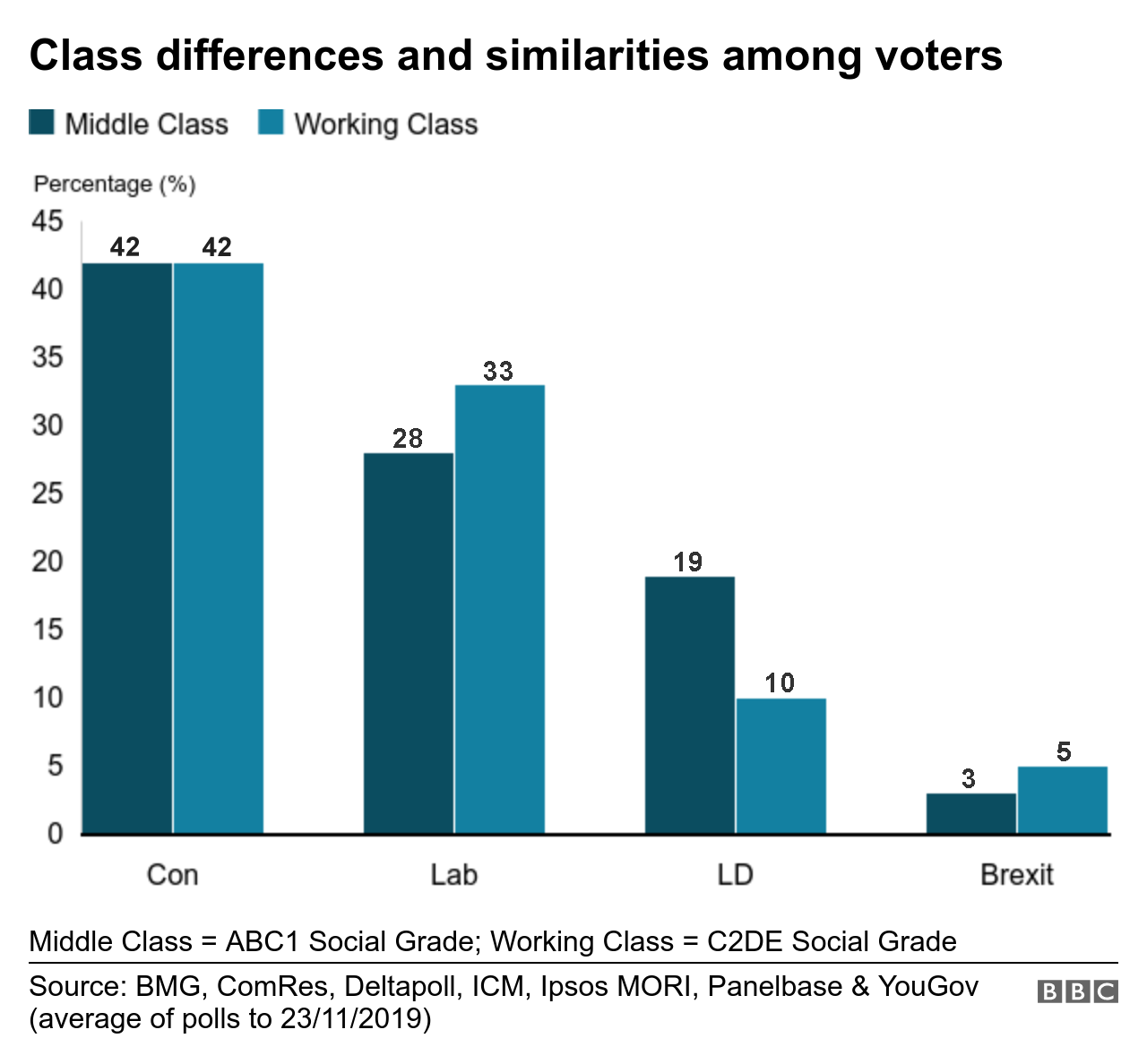 Class differences and similarities among voters