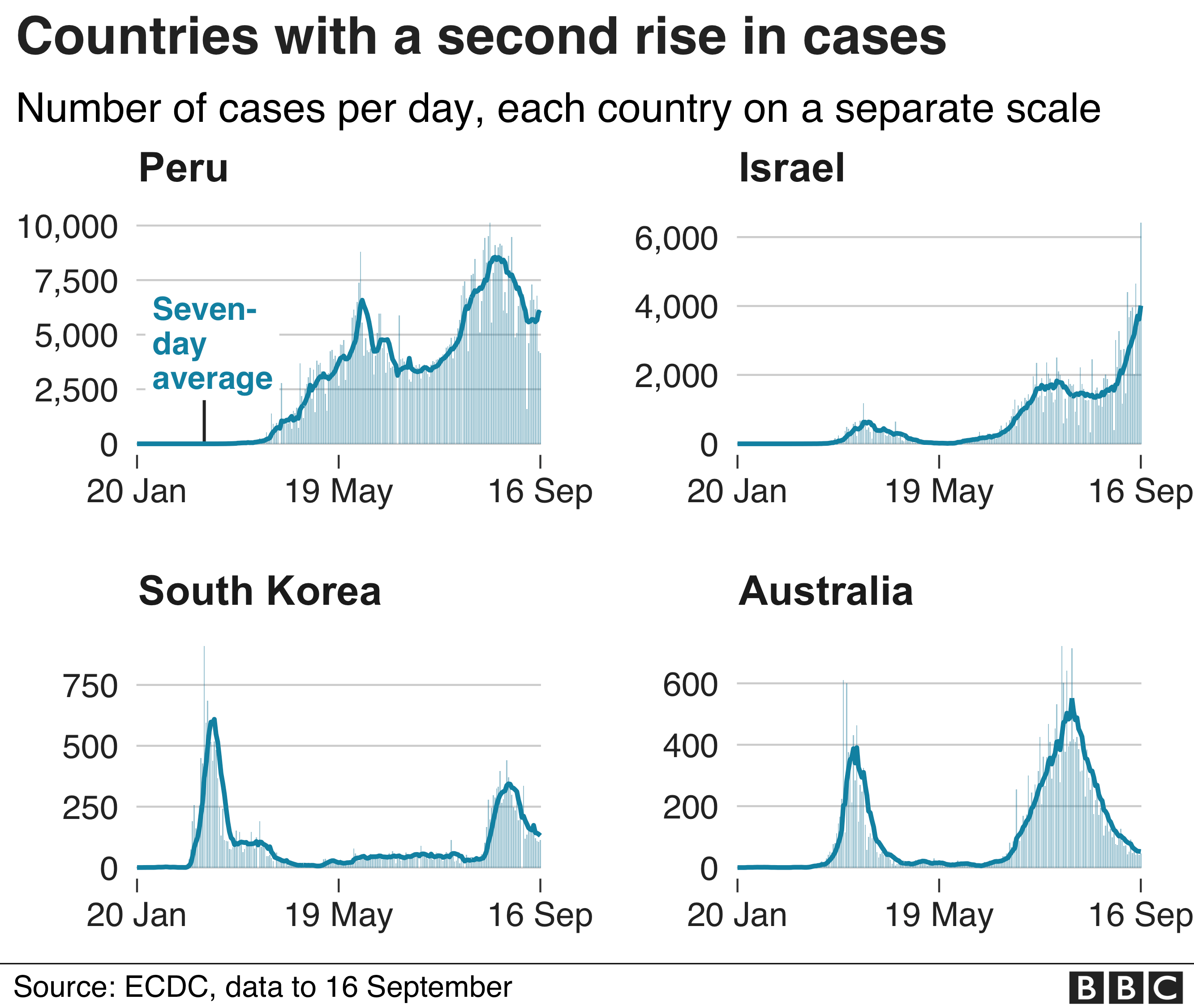 Chart shows countries which have seen a second rise in cases like Peru, Israel, South Korea and Australia