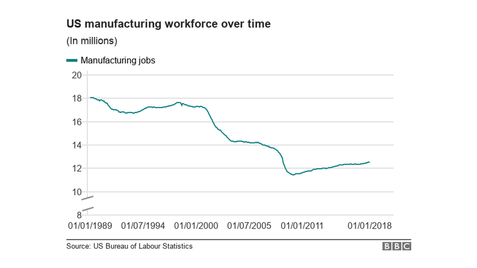 Chart showing US manufacturing jobs over time