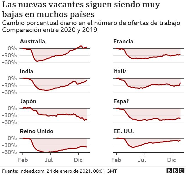 gráfico las nuevas vacantes siguen sinedo muy bajas en muchos países