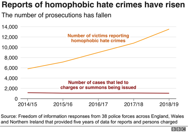 Graph showing rise in crimes and fall in prosecutions