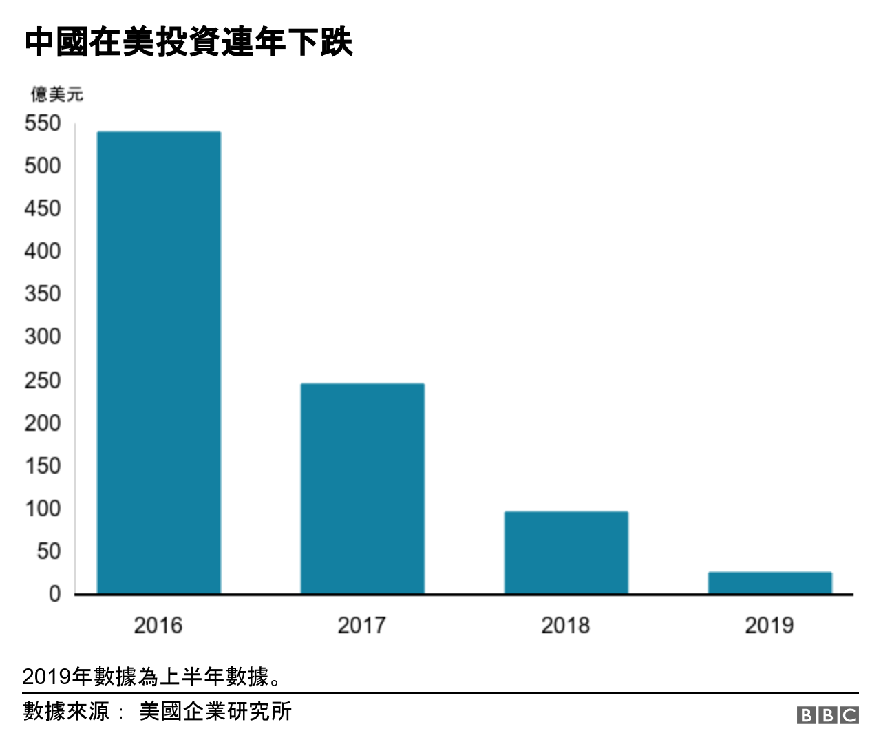 中國在美投資