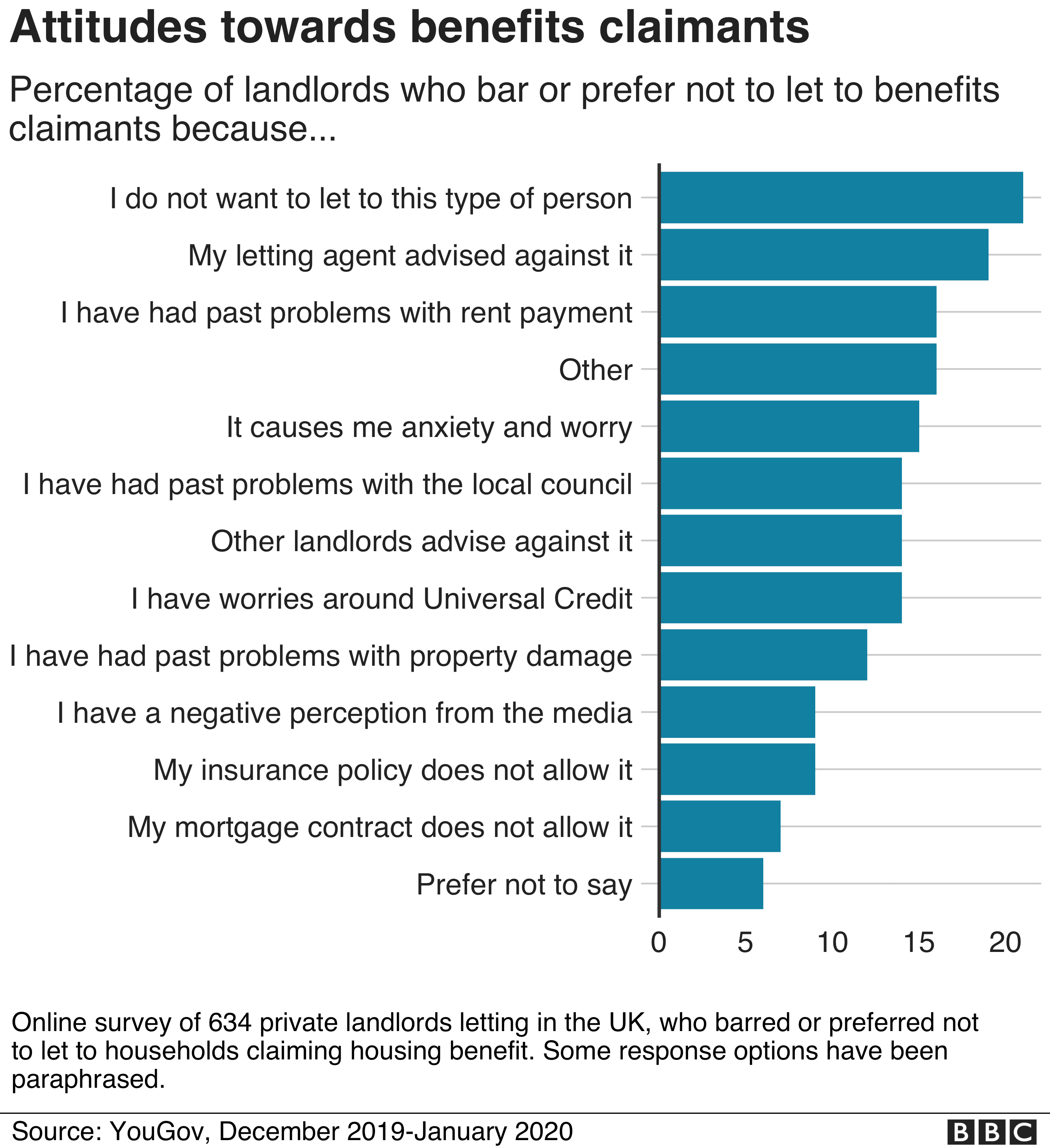 Bar chart showing the different reasons landlords do not rent to benefits claimants. The most common reason is 'I do not want to let to this type of person'