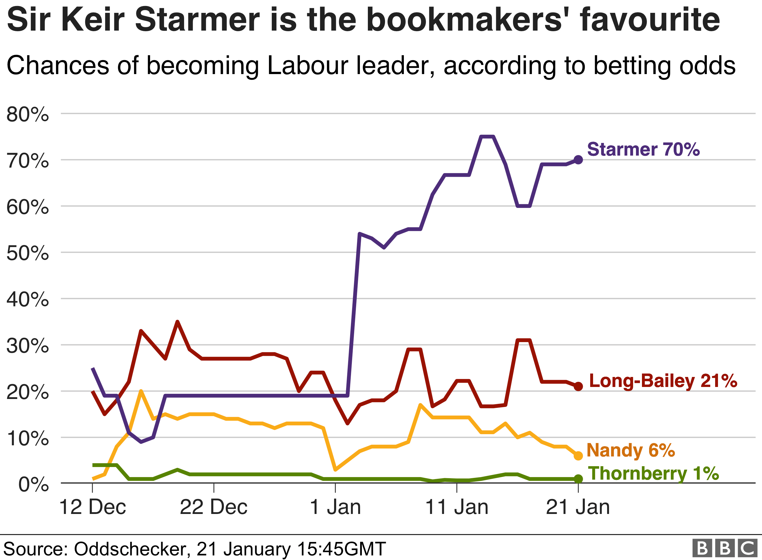 Labour leadership odds (four candidates)