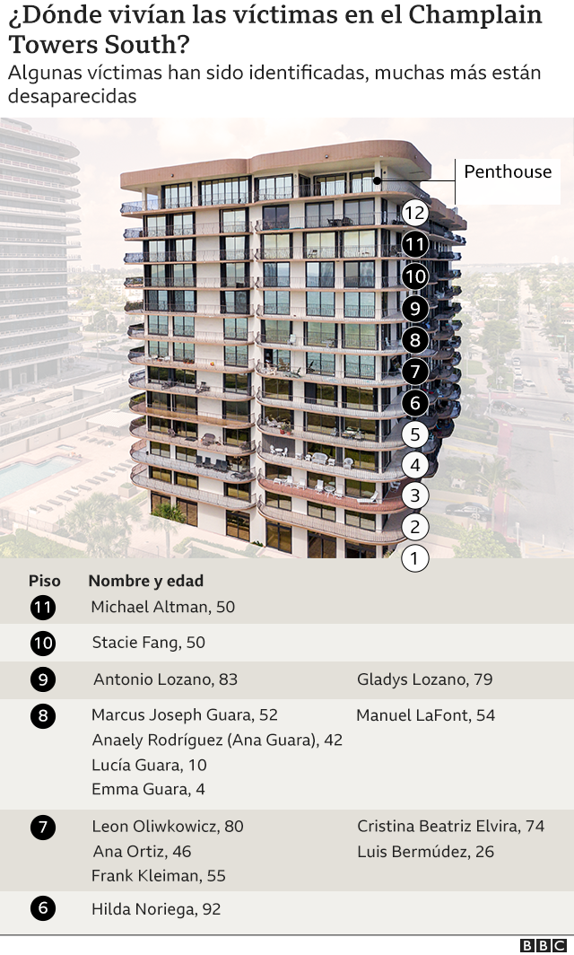 Gráfico del edificio y los hogares de las víctimas.