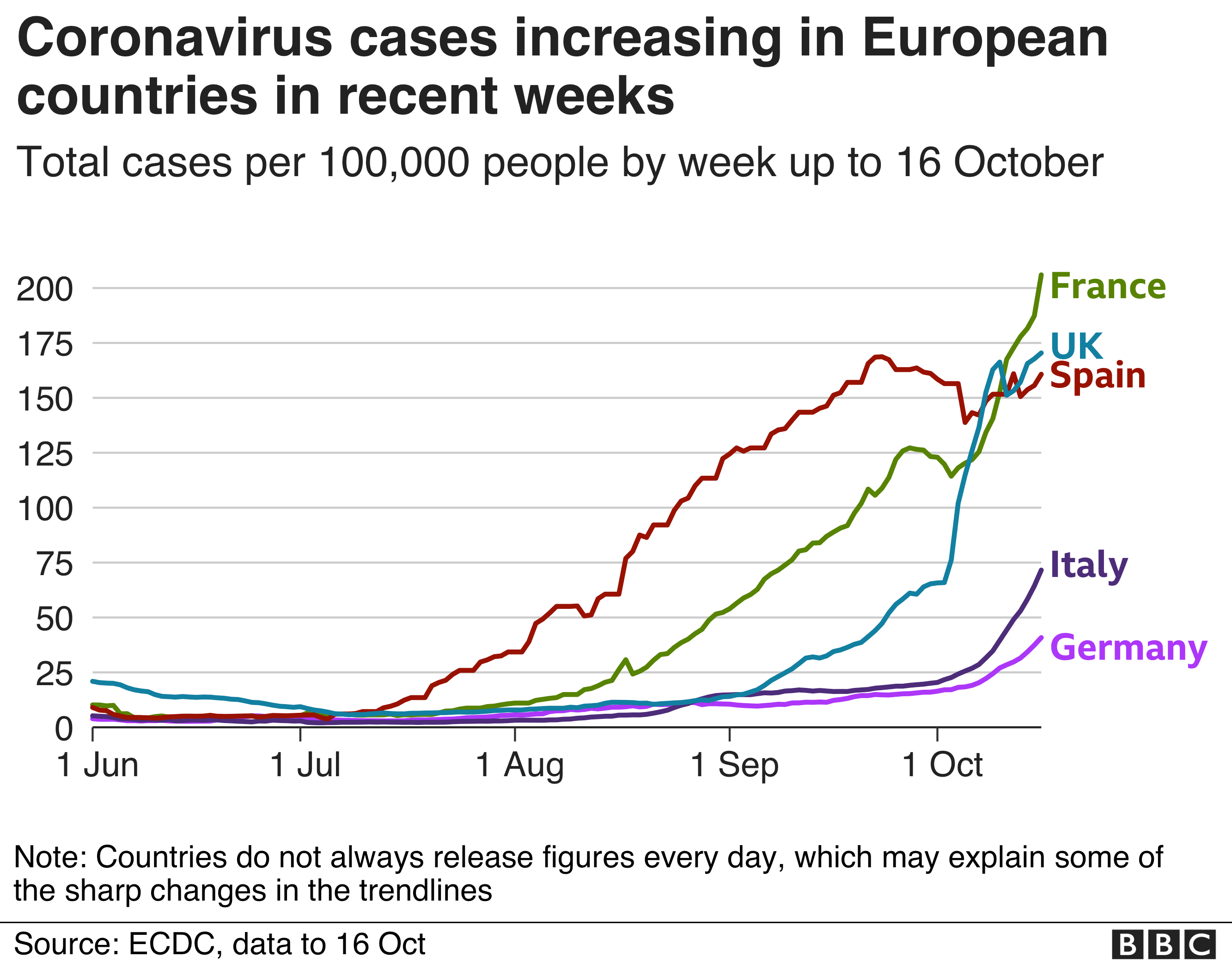Chart showing cases increasing in France. UK, Spain, Italy and Germany