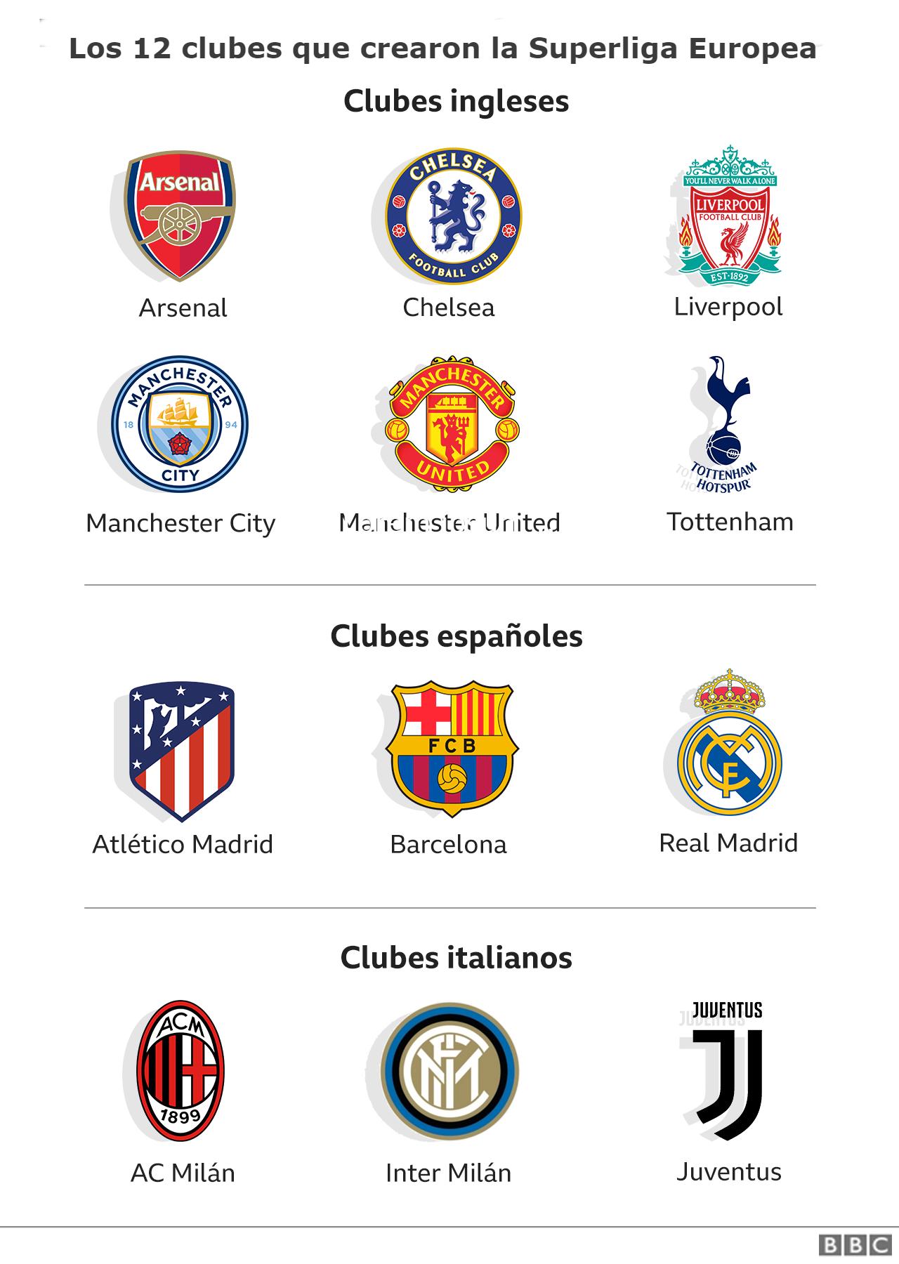 Escudos de 12 equipos europeos