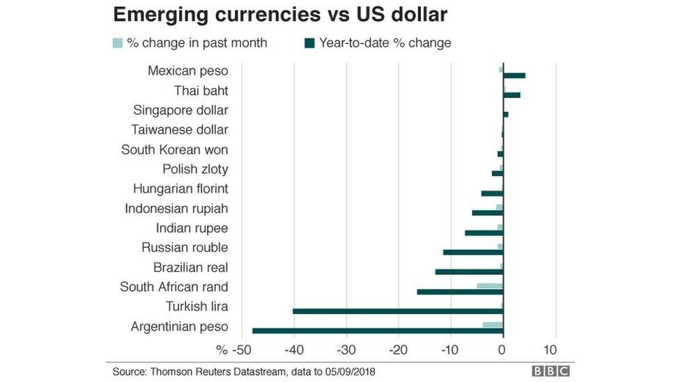 Mata uang negara berkembang dibandingkan dengan dolar Amerika.