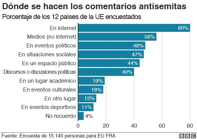Gráfico antisemitismo