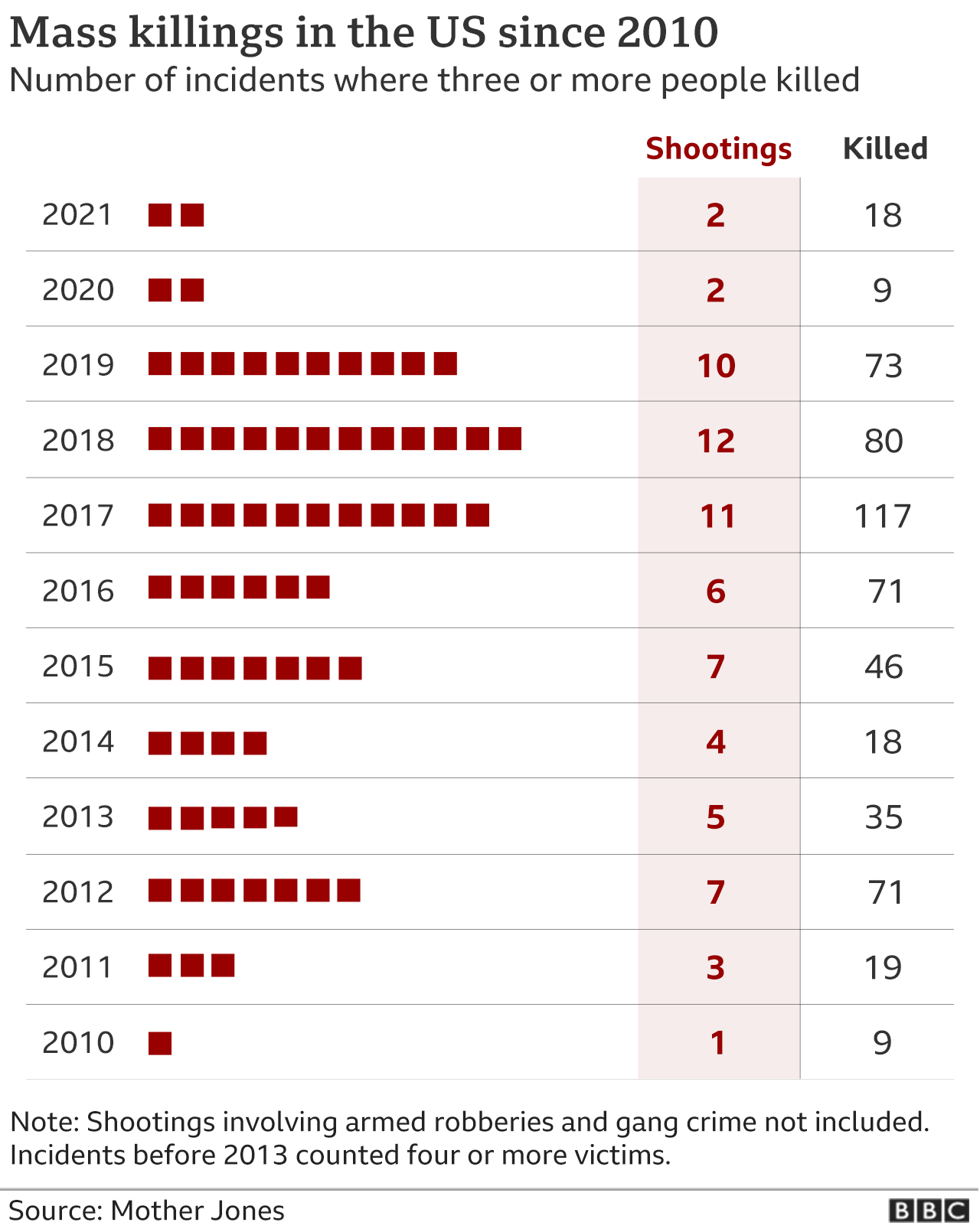 Mass shootings in the US since 2010