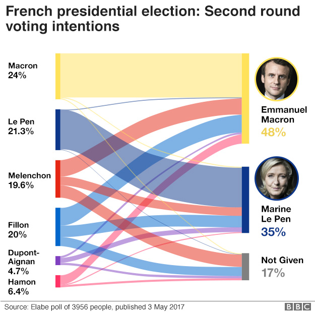 Second-round voting int4entions graphic