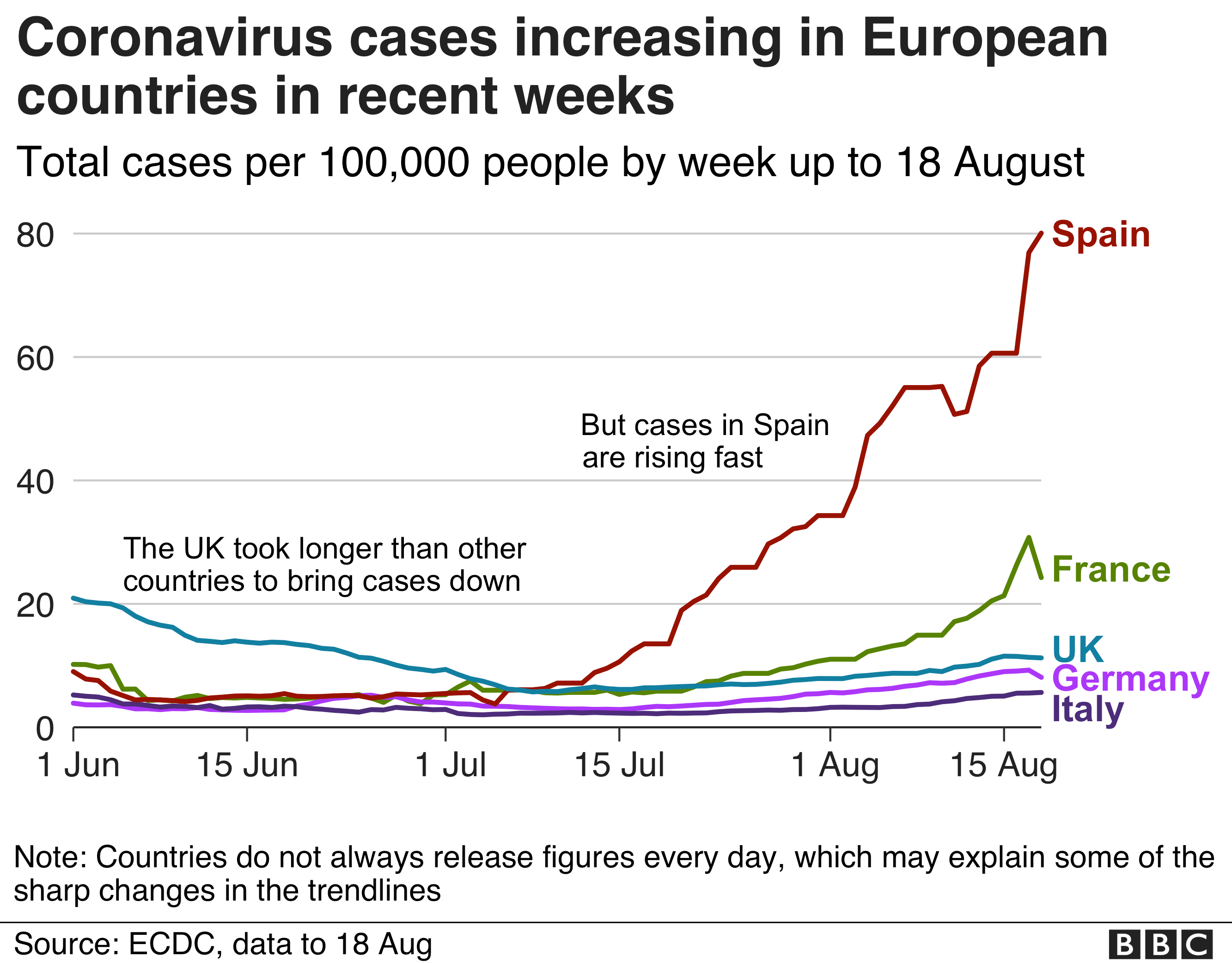 Coronavirus Why Spain Is Seeing Second Wave Bbc News