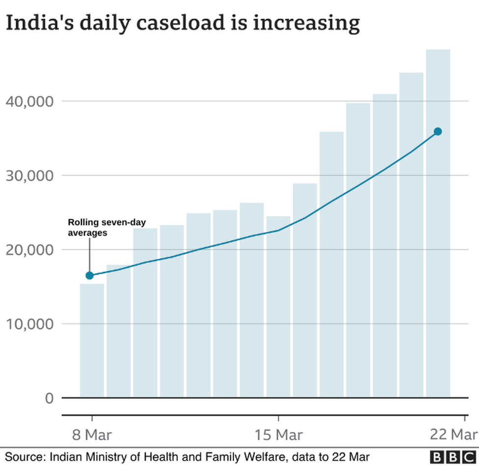 India's daily caseload is increasing