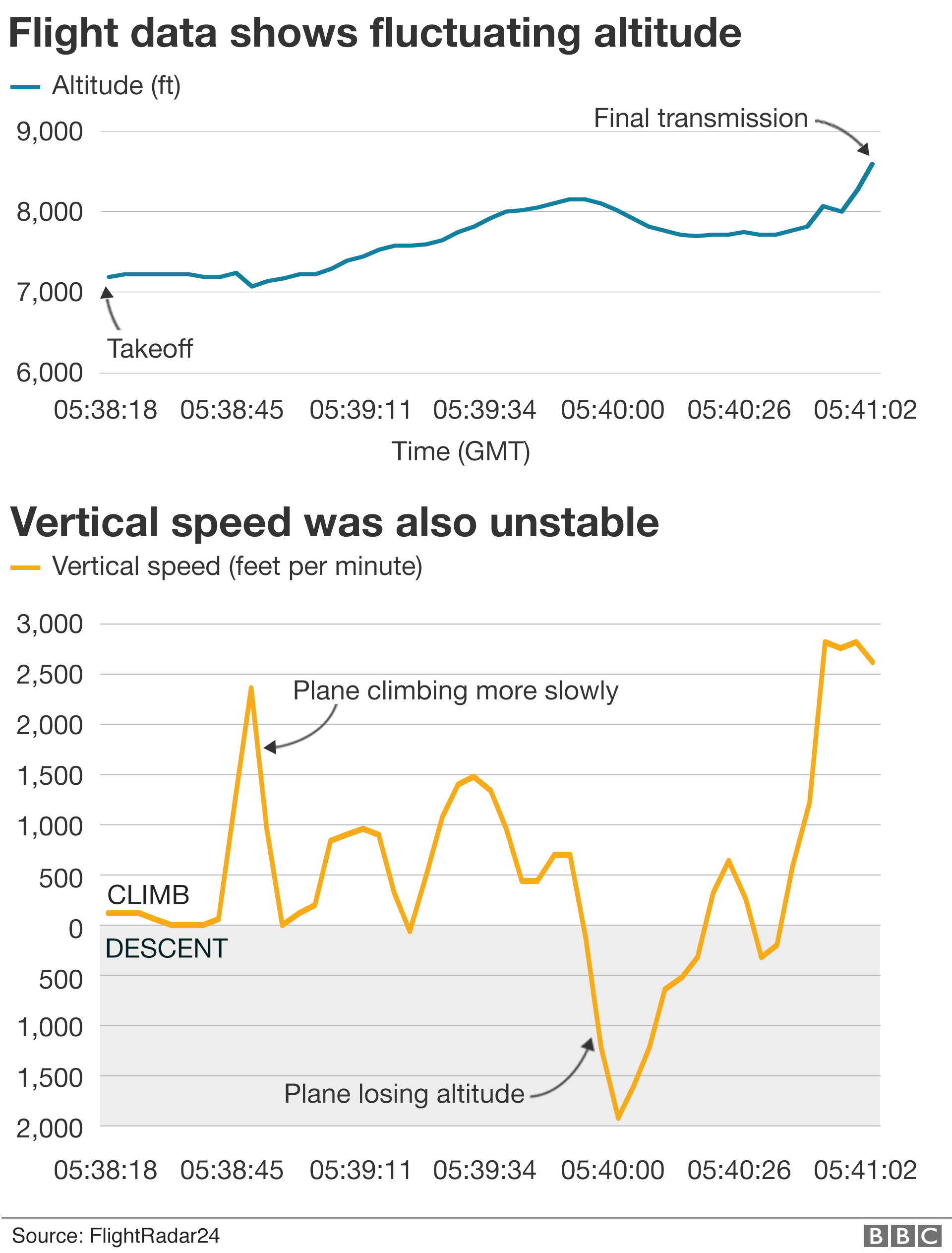 Graphic showing altitude and vertical speed readings from Flight 302